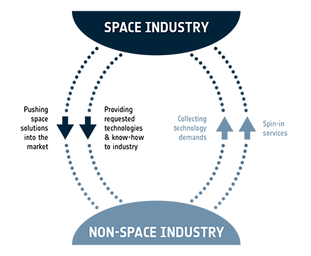 2018 - ESA Space Solutions Belgium - Brochure - Remake of 'Innovate with space' visual-small